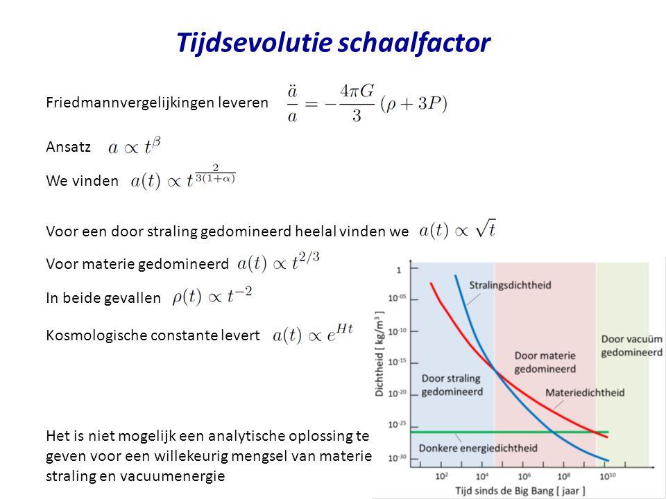 Tijdsevolutie schaalfactor Friedmannvergelijkingen leveren Ansatz We vinden Voor een door straling gedomineerd heelal vinden we Voor materie gedomineerd Kosmologische constante levert Het is niet mogelijk een analytische oplossing te geven voor een willekeurig mengsel van materie, straling en vacuumenergie In beide gevallen