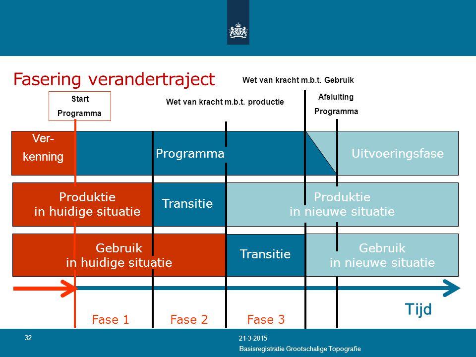 Gebruik in huidige situatie Fasering verandertraject 32 Produktie in huidige situatie Produktie in nieuwe situatie Programma Tijd Uitvoeringsfase Wet