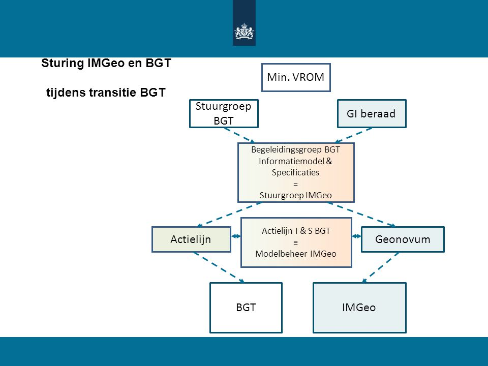 Sturing IMGeo en BGT tijdens transitie BGT BGTIMGeo Geonovum Begeleidingsgroep BGT Informatiemodel & Specificaties = Stuurgroep IMGeo GI beraad Min. V