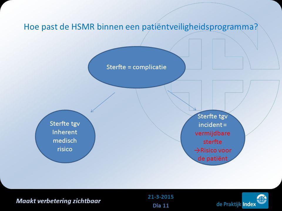 Maakt verbetering zichtbaar Hoe past de HSMR binnen een patiëntveiligheidsprogramma? 21-3-2015 Dia 11 Sterfte = complicatie Sterfte tgv Inherent medis