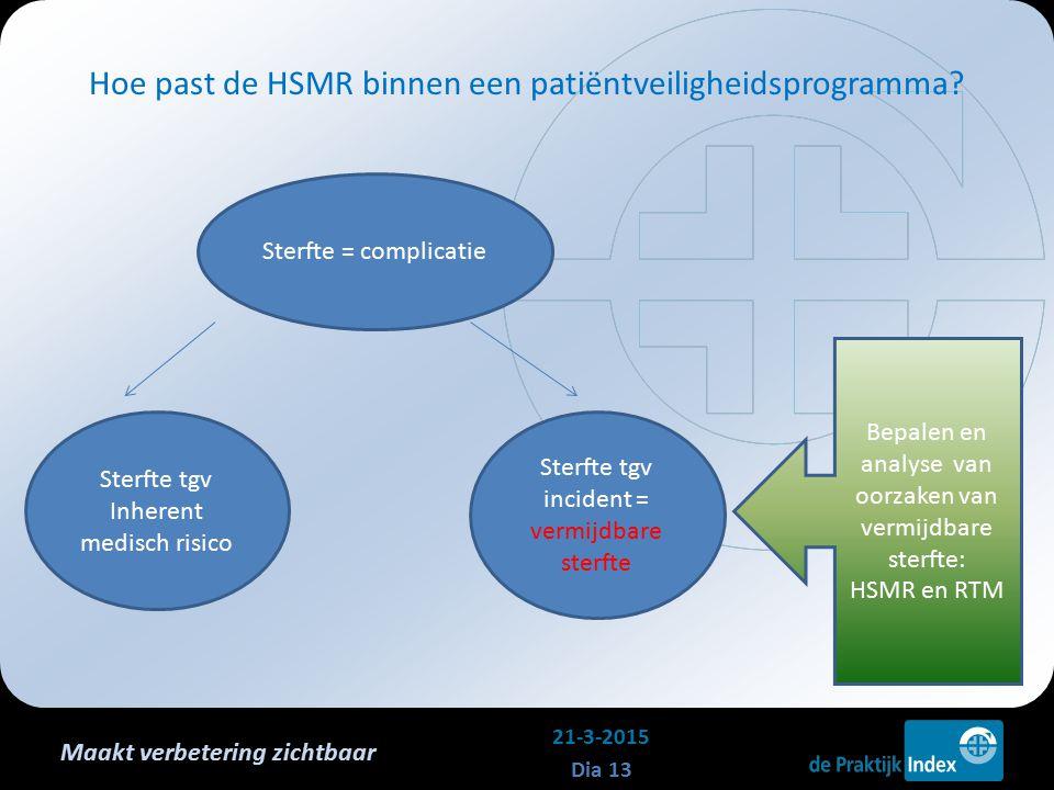 Maakt verbetering zichtbaar Hoe past de HSMR binnen een patiëntveiligheidsprogramma? 21-3-2015 Dia 13 Sterfte = complicatie Sterfte tgv Inherent medis