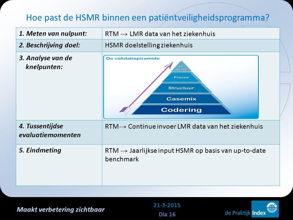Maakt verbetering zichtbaar 1. Meten van nulpunt:RTM → LMR data van het ziekenhuis 2. Beschrijving doel:HSMR doelstelling ziekenhuis 3. Analyse van de