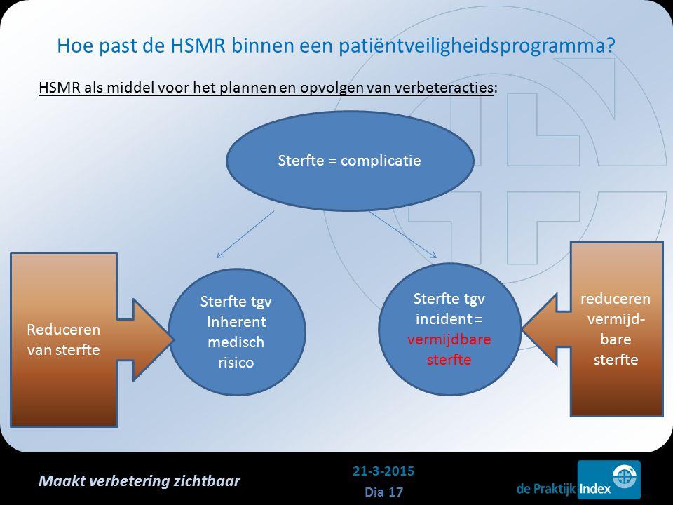 Maakt verbetering zichtbaar HSMR als middel voor het plannen en opvolgen van verbeteracties: Hoe past de HSMR binnen een patiëntveiligheidsprogramma?