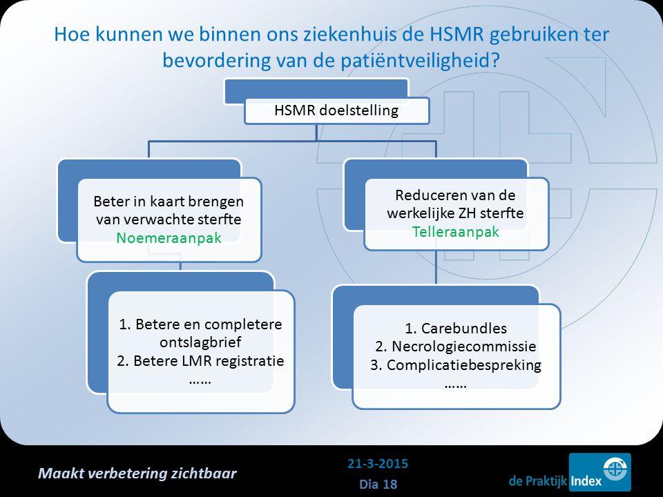 Maakt verbetering zichtbaar HSMR doelstelling Beter in kaart brengen van verwachte sterfte Noemeraanpak 1. Betere en completere ontslagbrief 2. Betere
