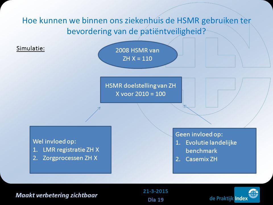 Maakt verbetering zichtbaar Simulatie: Hoe kunnen we binnen ons ziekenhuis de HSMR gebruiken ter bevordering van de patiëntveiligheid? 21-3-2015 Dia 1