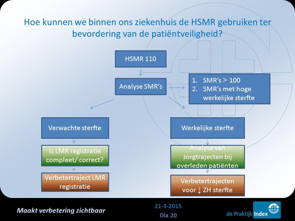 Maakt verbetering zichtbaar Hoe kunnen we binnen ons ziekenhuis de HSMR gebruiken ter bevordering van de patiëntveiligheid? 21-3-2015 Dia 20 HSMR 110