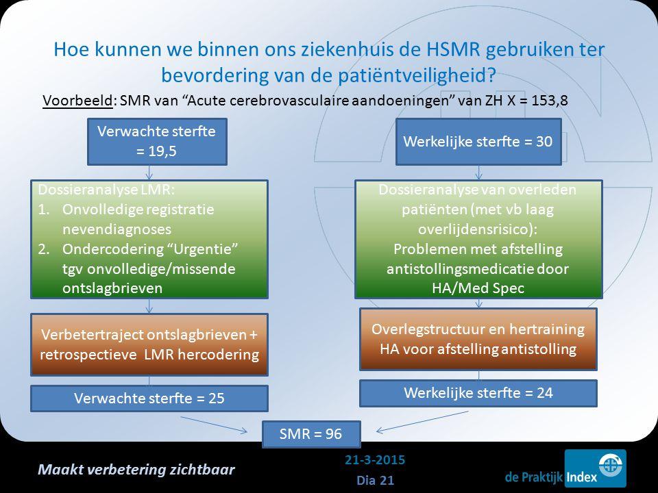 Maakt verbetering zichtbaar Voorbeeld: SMR van Acute cerebrovasculaire aandoeningen van ZH X = 153,8 Hoe kunnen we binnen ons ziekenhuis de HSMR gebruiken ter bevordering van de patiëntveiligheid.