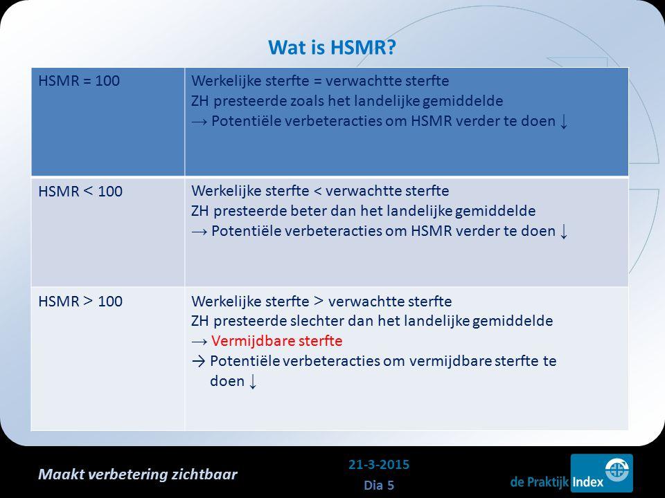 Maakt verbetering zichtbaar Wat is HSMR? 21-3-2015 Dia 5 HSMR = 100Werkelijke sterfte = verwachtte sterfte ZH presteerde zoals het landelijke gemiddel