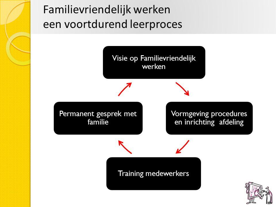 Familievriendelijk werken een voortdurend leerproces Visie op Familievriendelijk werken Vormgeving procedures en inrichting afdeling Training medewerk