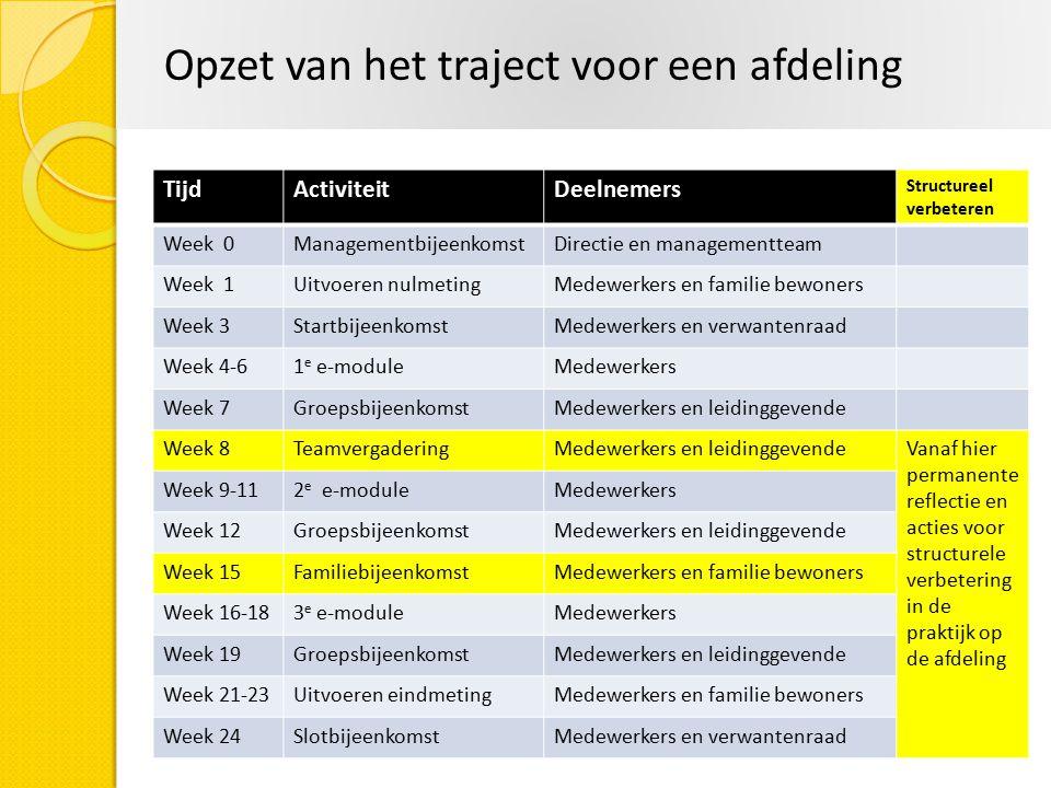Opzet van het traject voor een afdeling TijdActiviteitDeelnemers Structureel verbeteren Week 0ManagementbijeenkomstDirectie en managementteam Week 1Ui