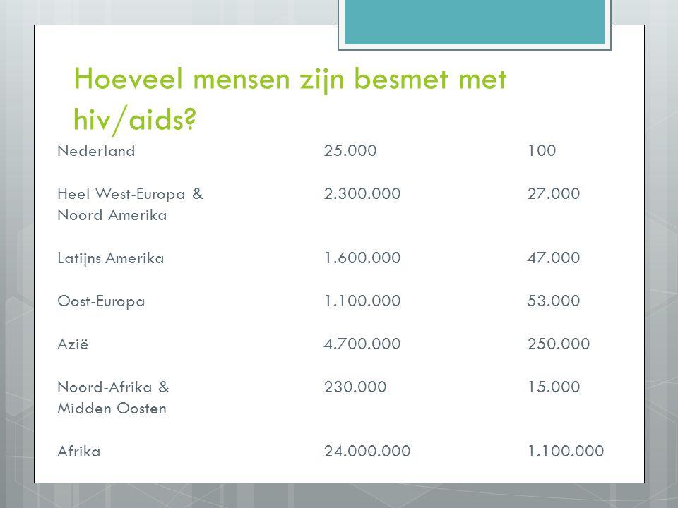 Hoeveel mensen zijn besmet met hiv/aids? Nederland25.000100 Heel West-Europa & 2.300.00027.000 Noord Amerika Latijns Amerika1.600.00047.000 Oost-Europ