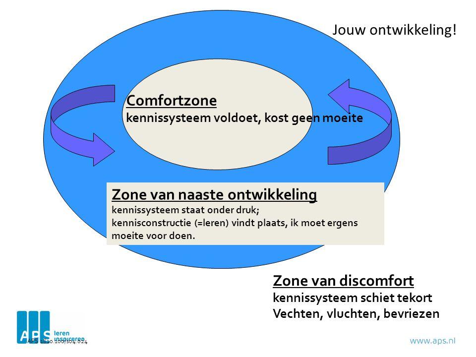 Zone van discomfort kennissysteem schiet tekort Vechten, vluchten, bevriezen Zone van naaste ontwikkeling kennissysteem staat onder druk; kennisconstructie (=leren) vindt plaats, ik moet ergens moeite voor doen.