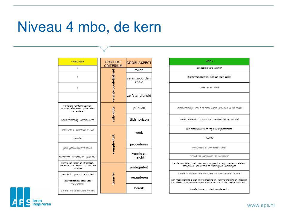 Niveau 4 mbo, de kern VMBO-G&T x x x complete handelingscyclus, inclusief reflecteren op handelen van anderen werkt zelfstandig, ondernemend leerlingen en personeel school maanden plant gecombineerde taken orienterend, verkennend, productief kennis van feiten en methoden, toepassen van kennis op concrete situaties transfer in dynamische context kan voorstellen doen voor verandering transfer in intersectorale context MBO 4 gespecialiseerd vakman middenmanagement van een klein bedrijf ondernemer MKB verantwoordelijk voor 1 of meer teams, projecten of het bedrijf werkt zelfstandig op basis van mandaat / eigen initiatief alle medewerkers en regio-bedrijfscontacten maanden combineert en coördineert taken procedures aanpassen en verbeteren kennis van feiten, methoden en principes; kan argumenten opstellen / analyseren; kan kennis en vaardigheid overdragen transfer in situaties met complexe / onvoorspelbare factoren kan mede richting geven bij veranderingen, kan veranderingen initiëren, kan ideeën voor veranderingen aandragen vanuit de praktijk / uitvoering transfer binnen context van de sector CONTEXT CRITERIUM GROEI-ASPECT verantwoordelijkheid rollen verantwoordelij kheid zelfstandigheid reikwijdte publiek tijdshorizon complexiteit werk procedures kennis en inzicht transfer ambiguïteit veranderen bereik