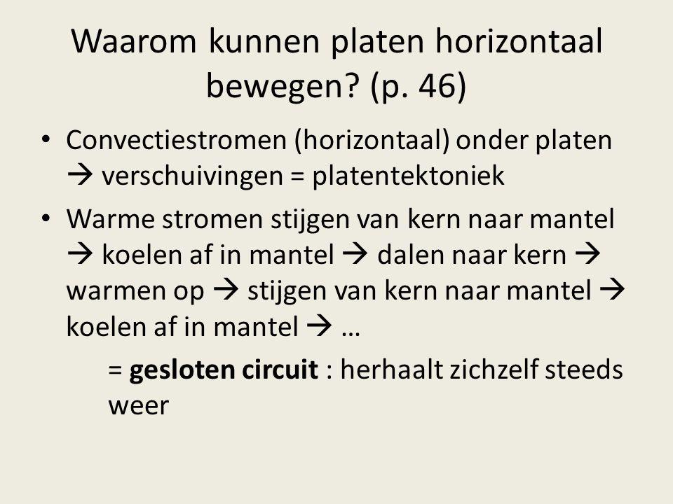 Waarom kunnen platen horizontaal bewegen.(p.
