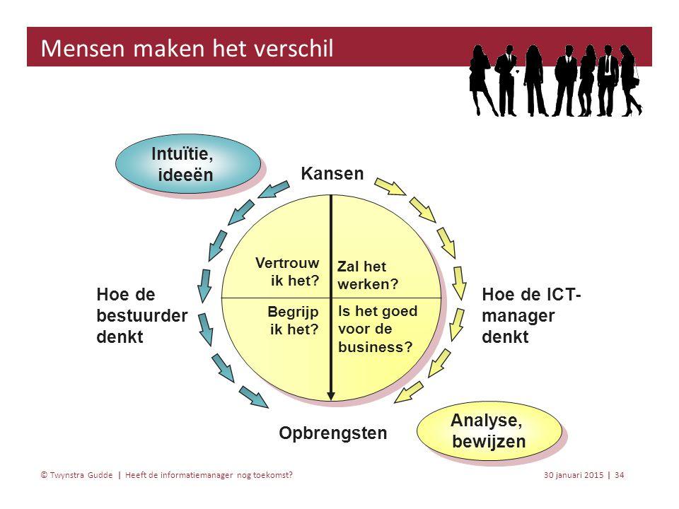 Heeft de informatiemanager nog toekomst? 30 januari 201534 | © Twynstra Gudde | Mensen maken het verschil Opbrengsten Kansen Intuïtie, ideeën Hoe de b