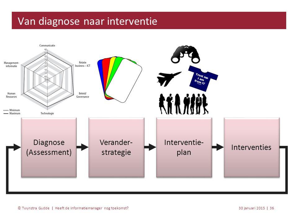 Heeft de informatiemanager nog toekomst? 30 januari 201536 | © Twynstra Gudde | Van diagnose naar interventie Diagnose (Assessment) Diagnose (Assessme