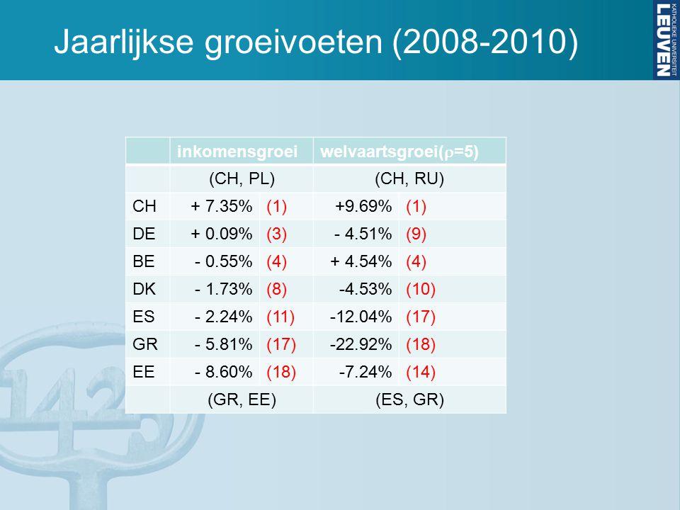Jaarlijkse groeivoeten (2008-2010) inkomensgroei welvaartsgroei(  =5) (CH, PL)(CH, RU) CH+ 7.35%(1)+9.69%(1) DE+ 0.09%(3)- 4.51%(9) BE- 0.55%(4)+ 4.54%(4) DK- 1.73%(8)-4.53%(10) ES- 2.24%(11)-12.04%(17) GR- 5.81%(17)-22.92%(18) EE- 8.60%(18)-7.24%(14) (GR, EE)(ES, GR)
