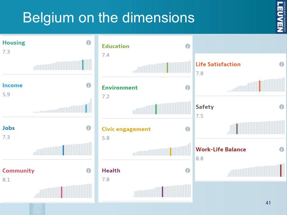 Belgium on the dimensions 41