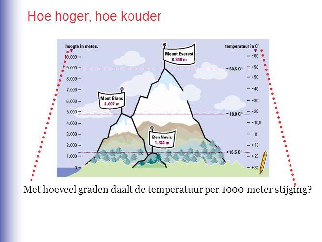 Hoe hoger, hoe kouder Met hoeveel graden daalt de temperatuur per 1000 meter stijging? Met 6°Celcius per 1000 meter