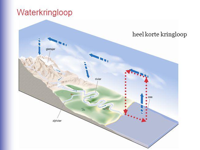 Waterkringloop heel korte kringloop