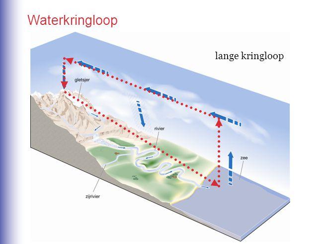 Waterkringloop lange kringloop