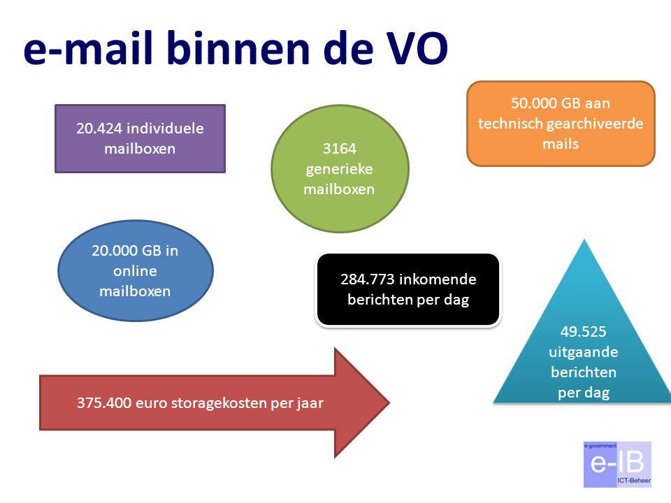 e-mail binnen de VO 20.424 individuele mailboxen 3164 generieke mailboxen 284.773 inkomende berichten per dag 49.525 uitgaande berichten per dag 20.000 GB in online mailboxen 50.000 GB aan technisch gearchiveerde mails 375.400 euro storagekosten per jaar