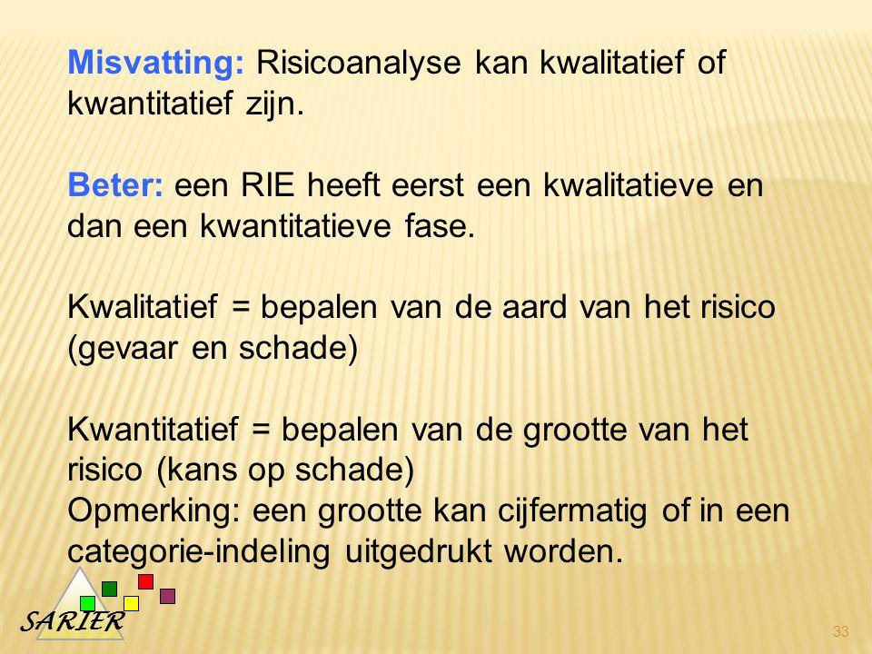 SARIER 33 Misvatting: Risicoanalyse kan kwalitatief of kwantitatief zijn.