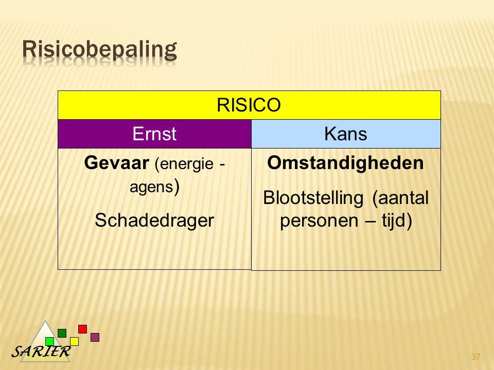 SARIER 37 RISICO ErnstKans Gevaar (energie - agens ) Schadedrager Omstandigheden Blootstelling (aantal personen – tijd)