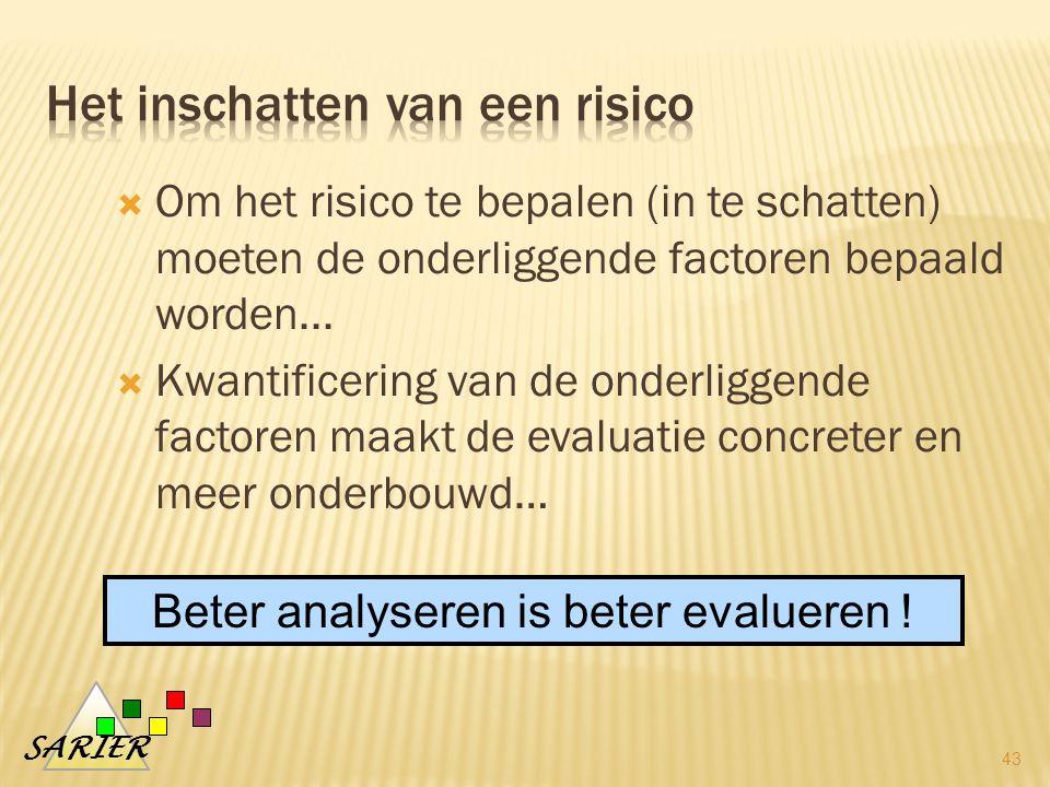 SARIER 43  Om het risico te bepalen (in te schatten) moeten de onderliggende factoren bepaald worden...
