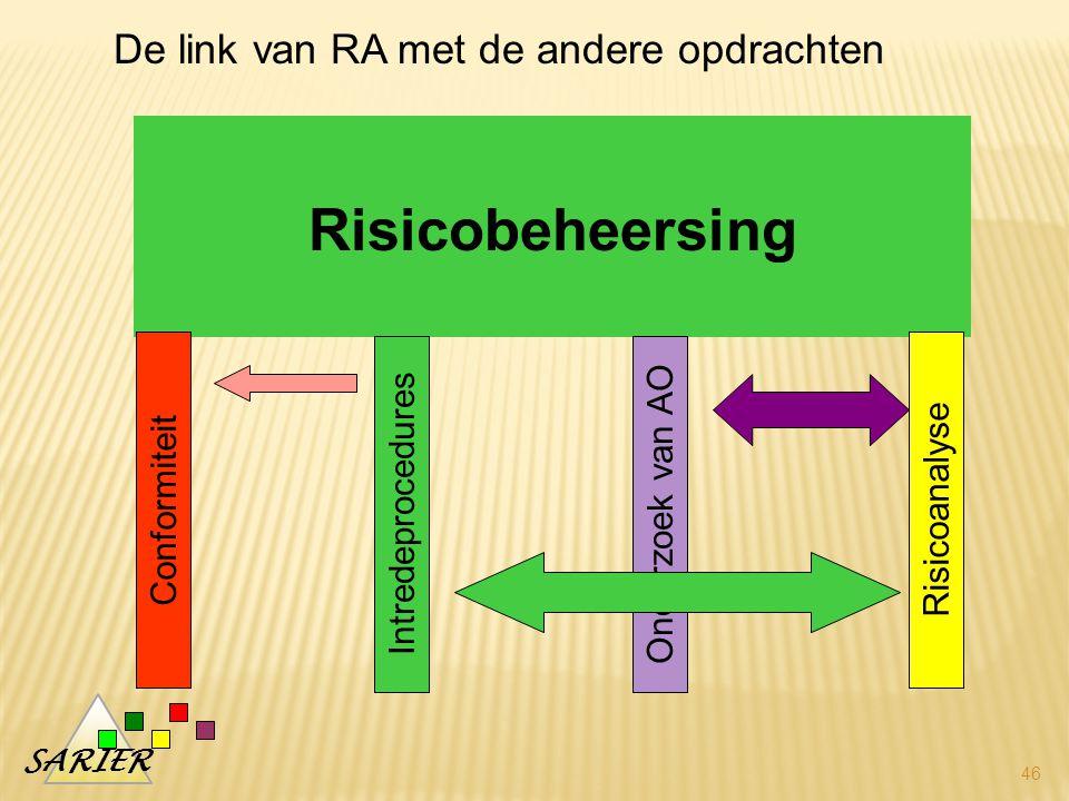 SARIER 46 Risicobeheersing Conformiteit Intredeprocedures Risicoanalyse Onderzoek van AO De link van RA met de andere opdrachten