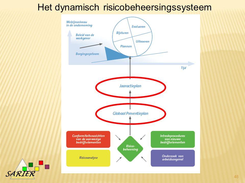 SARIER 48 Het dynamisch risicobeheersingssysteem
