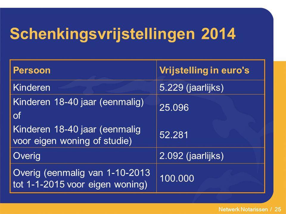 Netwerk Notarissen / 25 Schenkingsvrijstellingen 2014 PersoonVrijstelling in euro s Kinderen5.229 (jaarlijks) Kinderen 18-40 jaar (eenmalig) of Kinderen 18-40 jaar (eenmalig voor eigen woning of studie) 25.096 52.281 Overig2.092 (jaarlijks) Overig (eenmalig van 1-10-2013 tot 1-1-2015 voor eigen woning) 100.000