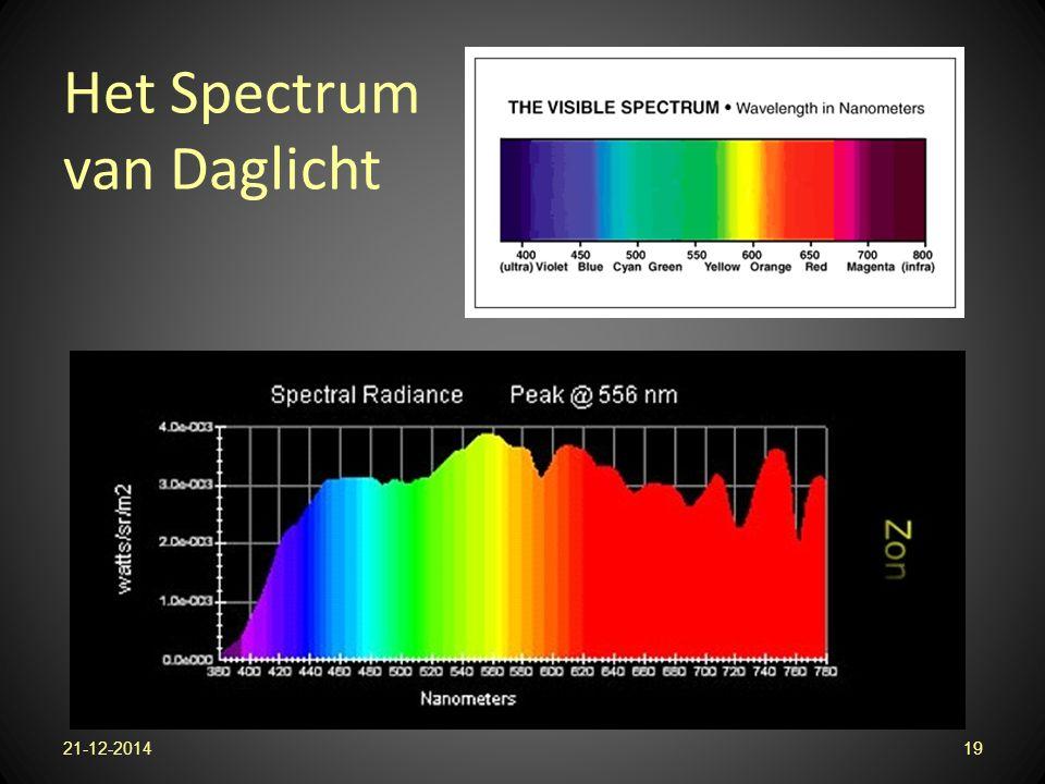 Het Spectrum van Daglicht 21-12-201419