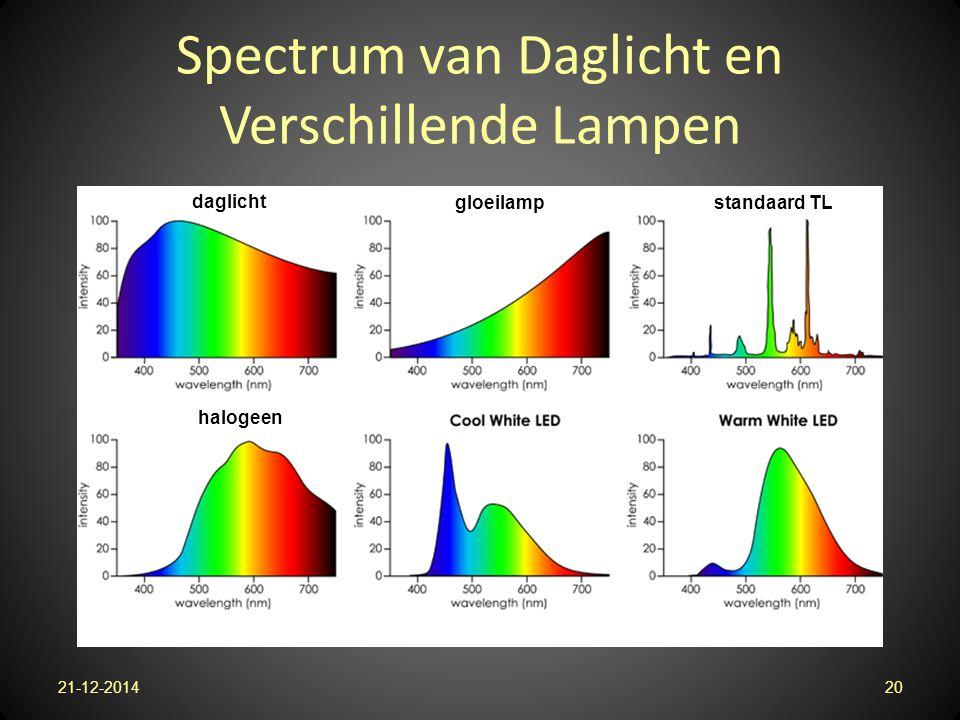 Spectrum van Daglicht en Verschillende Lampen 21-12-201420 daglicht gloeilampstandaard TL halogeen