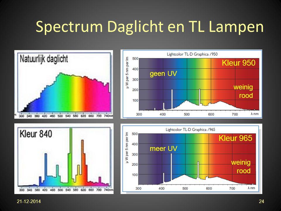 Spectrum Daglicht en TL Lampen 21-12-201424 Kleur 950 Kleur 965 geen UV meer UV weinig rood