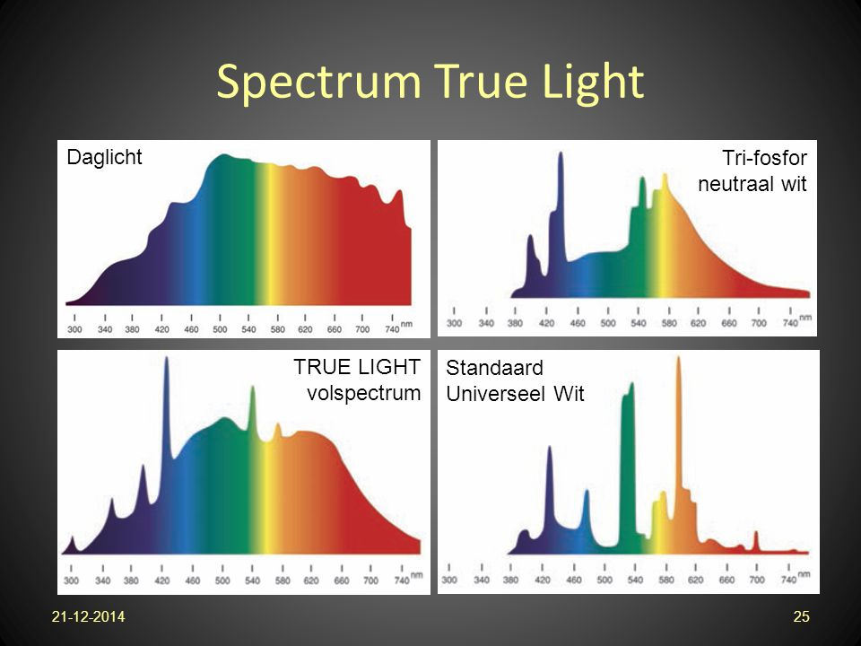 Spectrum True Light 21-12-201425 Standaard Universeel Wit TRUE LIGHT volspectrum Daglicht Tri-fosfor neutraal wit