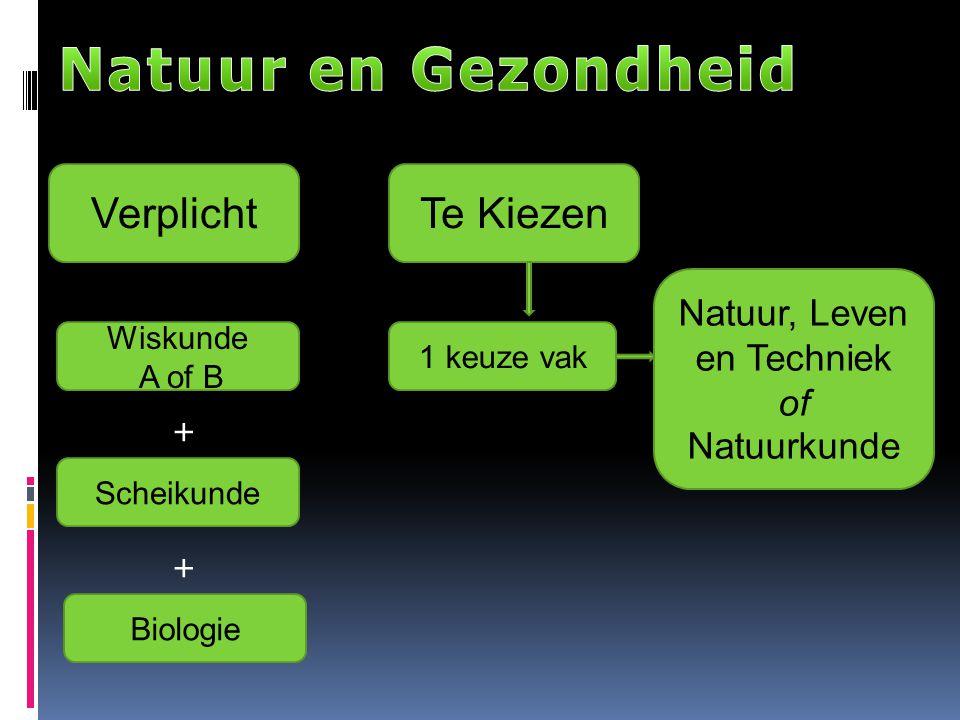 Verplicht Wiskunde A of B Te Kiezen Natuur, Leven en Techniek of Natuurkunde 1 keuze vak Scheikunde Biologie + +