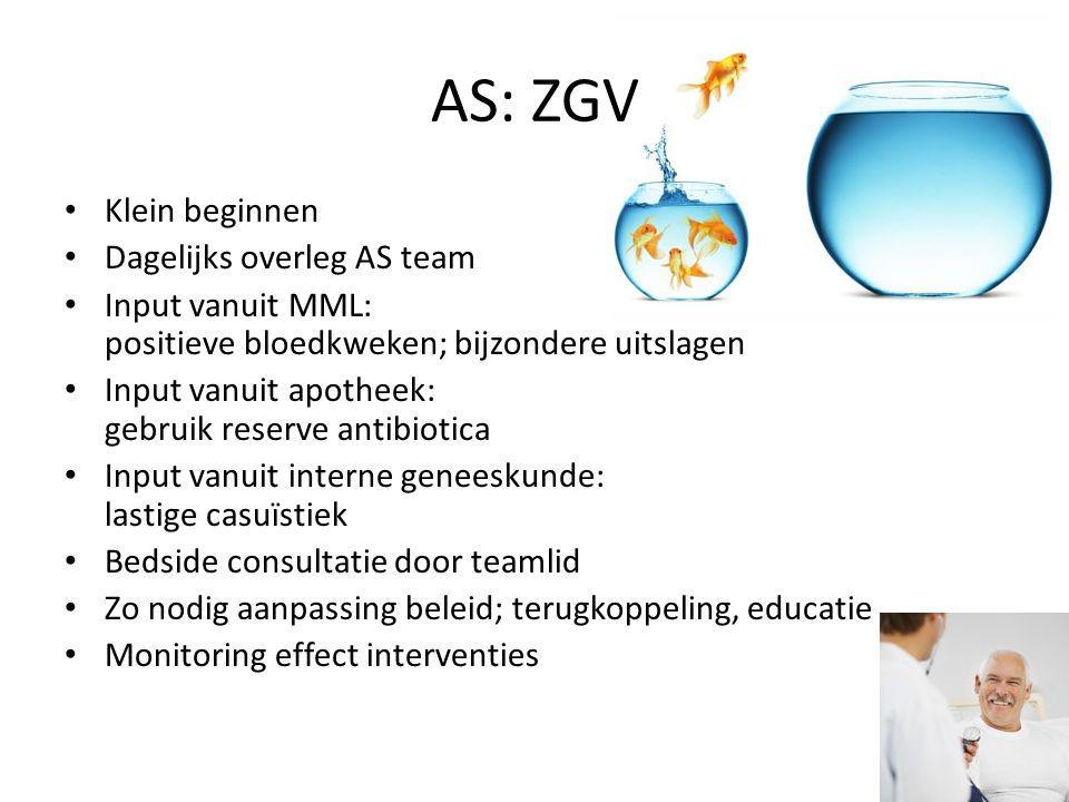 AS: ZGV Klein beginnen Dagelijks overleg AS team Input vanuit MML: positieve bloedkweken; bijzondere uitslagen Input vanuit apotheek: gebruik reserve