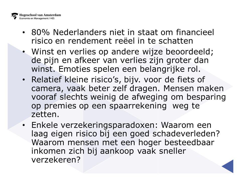 80% Nederlanders niet in staat om financieel risico en rendement reëel in te schatten Winst en verlies op andere wijze beoordeeld; de pijn en afkeer v