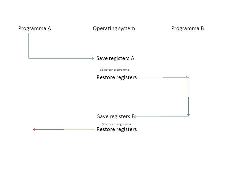 Programma AOperating systemProgramma B Save registers A Restore registers Save registers B Restore registers Selecteer programma