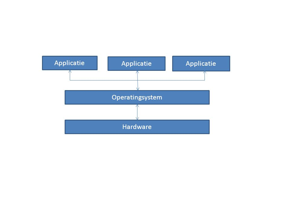 Applicatie Operatingsystem Hardware
