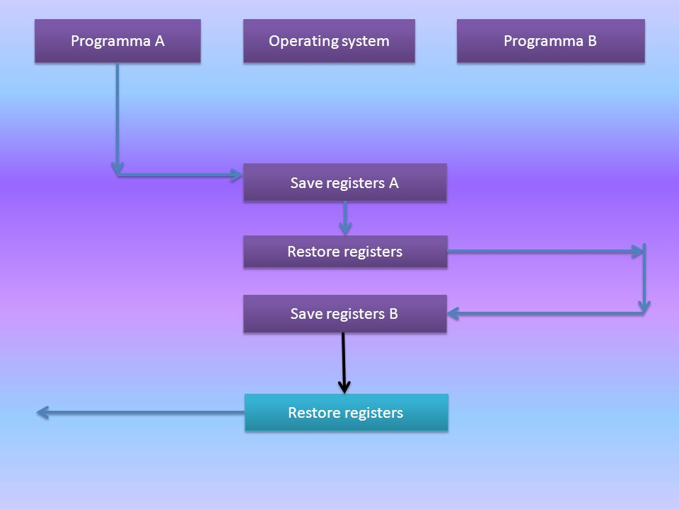 Save registers A Save registers B Restore registers Programma A Operating system Programma B