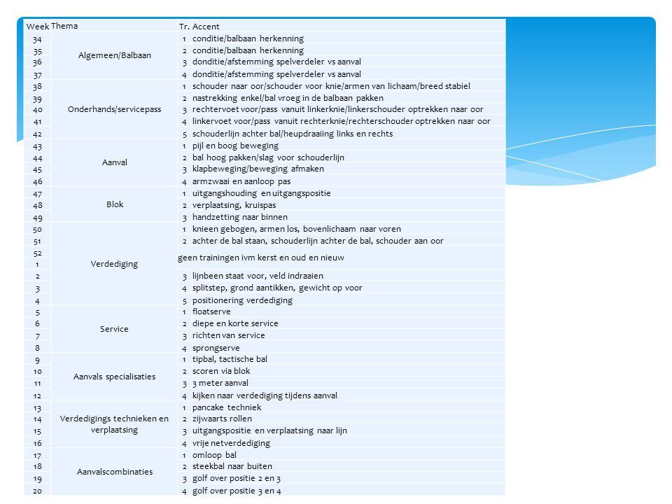 Week Thema Tr.Accent 34 Algemeen/Balbaan 1conditie/balbaan herkenning 352conditie/balbaan herkenning 363donditie/afstemming spelverdeler vs aanval 374
