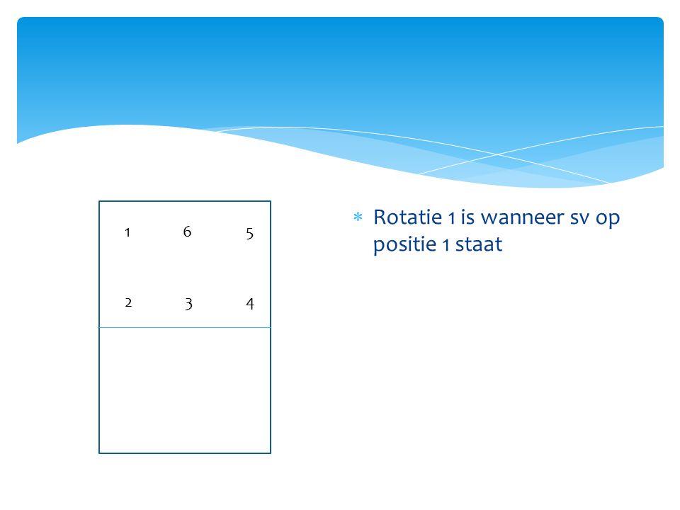  Rotatie 1 is wanneer sv op positie 1 staat 1 23 6 4 5