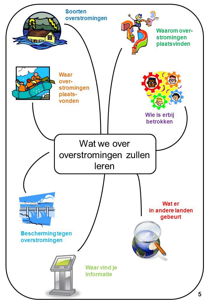 Watercycluswoorden Gebruik de woorden in het vet om het diagram van de watercyclus op de volgende pagina te labelen.
