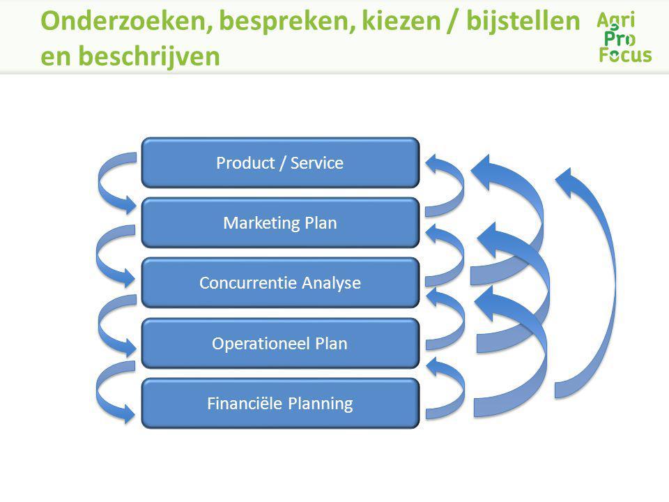 Onderzoeken, bespreken, kiezen / bijstellen en beschrijven Product / Service Marketing Plan Concurrentie Analyse Operationeel Plan Financiële Planning