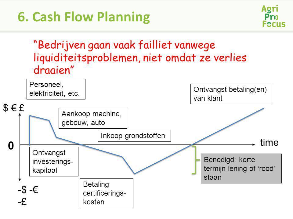 """6. Cash Flow Planning $ € £ time """"Bedrijven gaan vaak failliet vanwege liquiditeitsproblemen, niet omdat ze verlies draaien"""" -$ -€ -£ 0 Ontvangst inve"""