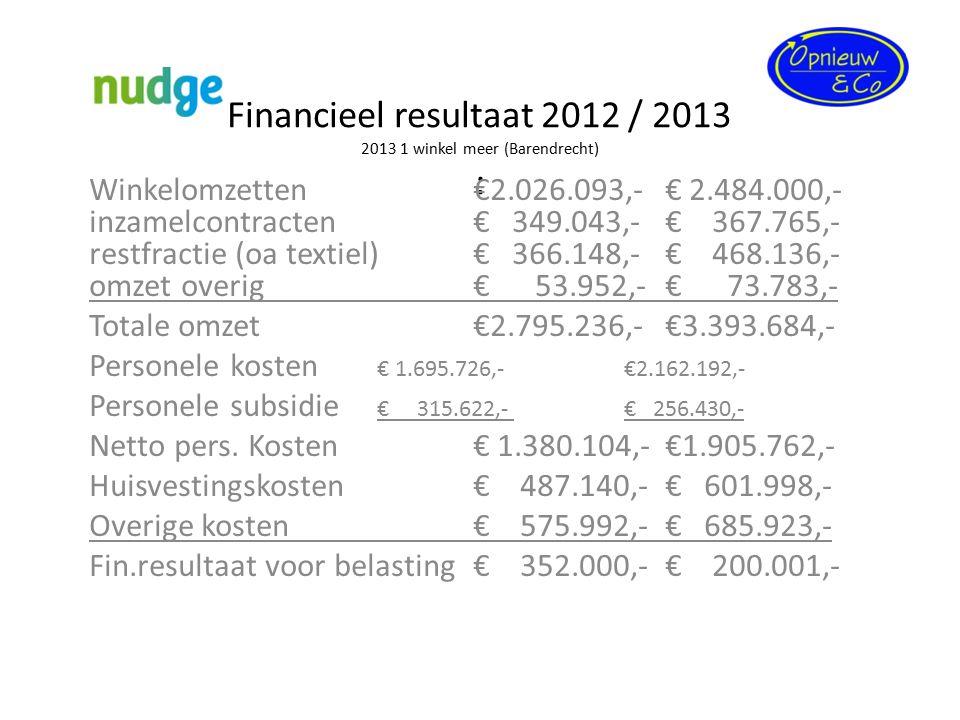Financieel resultaat 2012 / 2013 2013 1 winkel meer (Barendrecht) : Winkelomzetten€2.026.093,-€ 2.484.000,- inzamelcontracten€ 349.043,-€ 367.765,- re