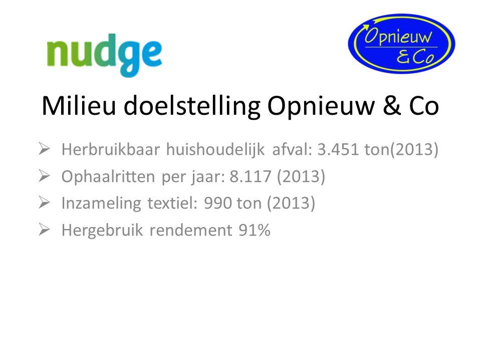Milieu doelstelling Opnieuw & Co  Herbruikbaar huishoudelijk afval: 3.451 ton(2013)  Ophaalritten per jaar: 8.117 (2013)  Inzameling textiel: 990 t