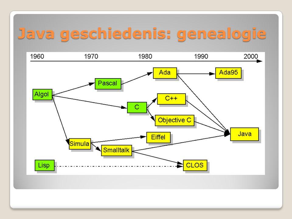 Java geschiedenis: genealogie